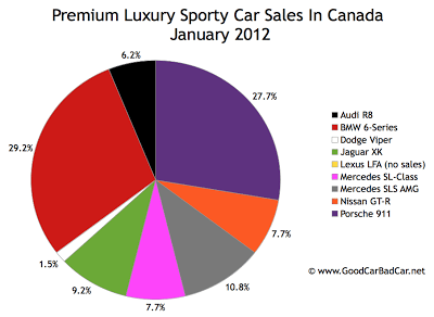 Canada supercar sales chart January 2012