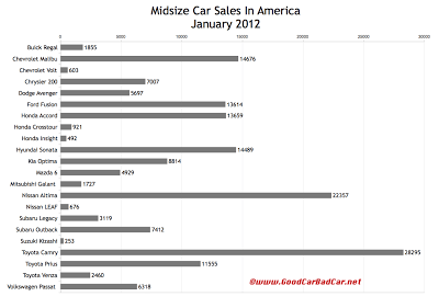 U.S. midsize car sales chart January 2012