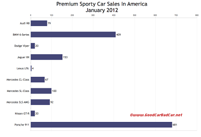 U.S. premium sports car sales chart January 2012