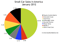 U.S. small car market share chart January 2012