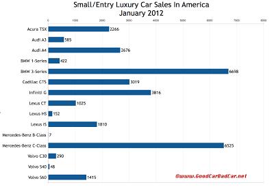 U.S. small luxury car sales chart January 2012