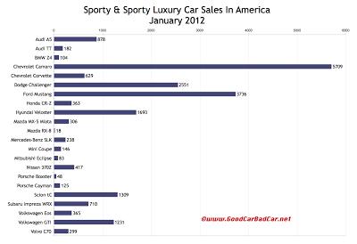 U.S. sports car sales chart