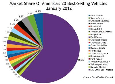 U.S. best selling vehicles market share chart January 2012