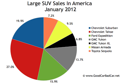 U.S. large SUV market share chart January 2012