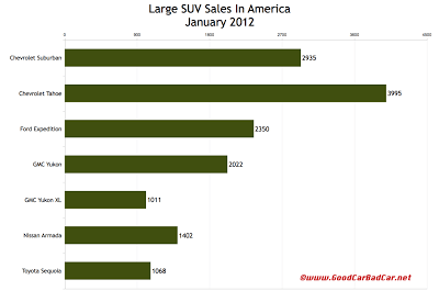 U.S. large SUV sales chart January 2012