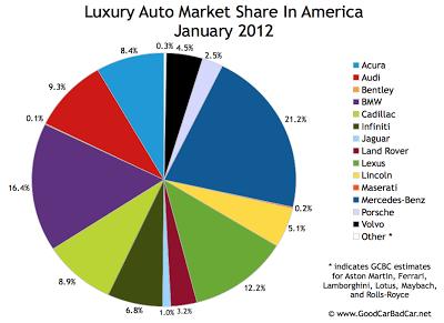 U.S. luxury auto brand market share chart January 2012