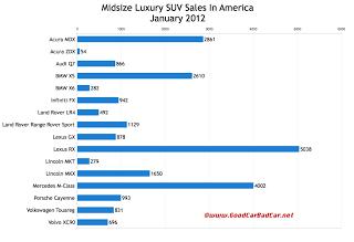 U.S. midsize luxury SUV sales chart