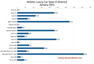 U.S. midsize luxury car sales chart January 2012