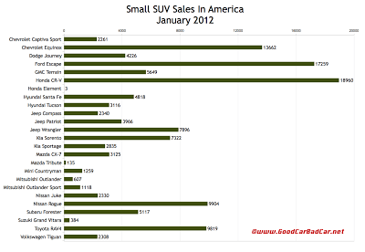 U.S. small SUV sales chart January 2012
