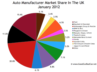 UK auto brand market share chart January 2012