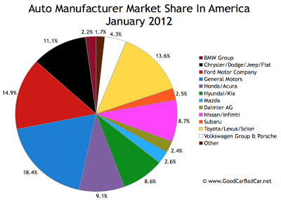 January 2012 U.S. auto brand market share chart
