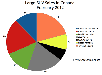 February 2012 Canada large SUV sales chart