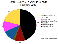 February 2012 large luxury SUV sales chart Canada