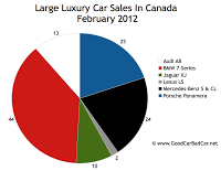 February 2012 large luxury car sales chart Canada