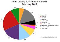 Canada small luxury SUV sales chart February 2012