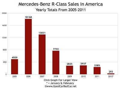 Mercedes-Benz U.S. sales chart R-Class