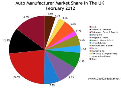 UK auto brand market share chart February 2012