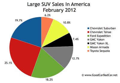 U.S. Large SUV sales chart February 2012