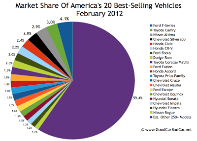 U.S. best-selling cars market share chart February 2012