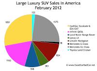U.S. large luxury SUV sales chart February 2012