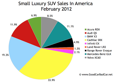 U.S. small luxury suv sales chart February 2012