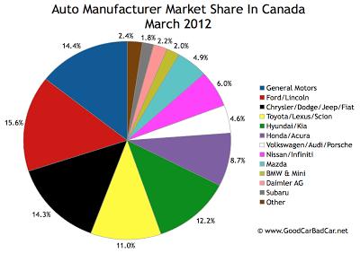Canada Auto brand market share pie chart March 2012