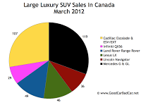 March 2012 Canada large luxury SUV sales chart