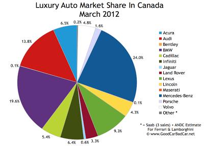 Canada luxury auto brand market share chart March 2012
