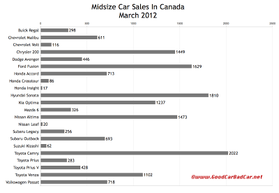 March 2012 Canada midsizel car sales chart