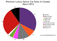 March 2012 premium sports car sales chart