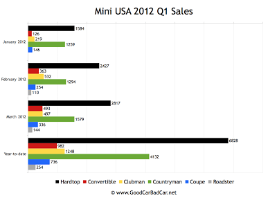 2012 Q1 Mini USA model sales breakdown