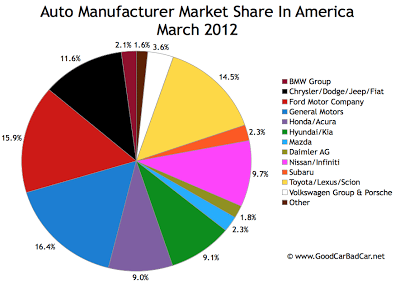 U.S. Auto Brand Market Share Pie Chart March 2012