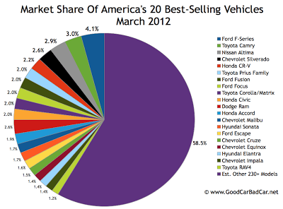 U.S. March 2012 best-selling autos market share chart