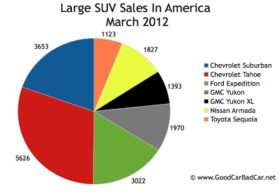 March 2012 U.S. large SUV sales chart