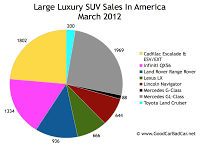 U.S. large luxury SUV sales chart March 2012