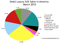 U.S. small luxury SUV sales chart March 2012