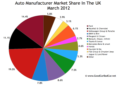 UK auto brand market share pie chart March 2012