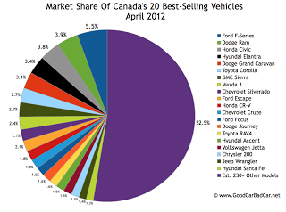 Canada April 2012 best-selling vehicles market share chart