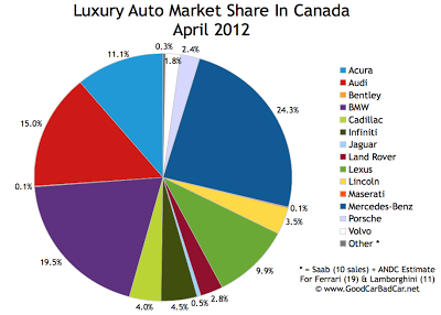 April 2012 Canada luxury auto brand market share chart