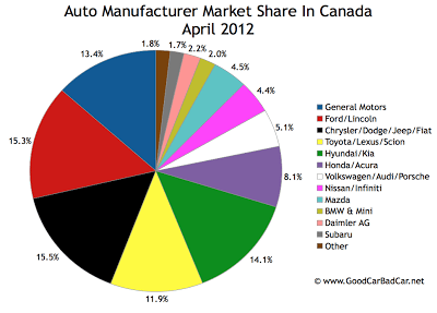 Canada April 2012 auto brand market share chart
