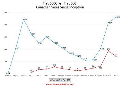 Canada Fiat 500C Sales Chart