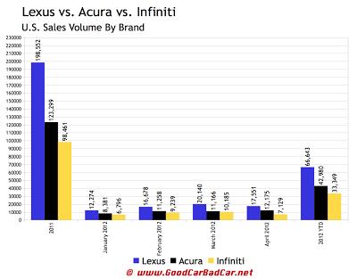 2012 U.S. Sales Lexus vs. Acura vs. Infiniti