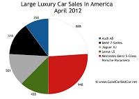 April 2012 U.S. Large Luxury Car Sales chart