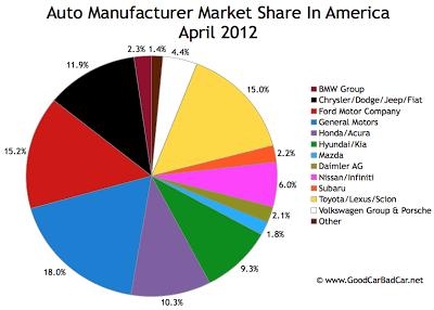 April 2012 U.S. auto brand market chart