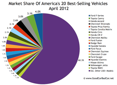 U.S. April 2012 best selling vehicles market share chart