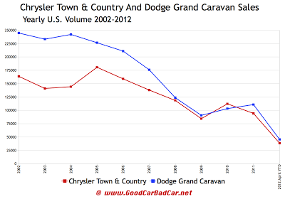 dodge chrysler yearly minivan sales chart