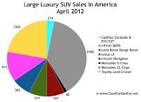 April 2012 U.S. large luxury SUV Sales chart