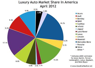 U.S. luxury auto brand market share chart April 2012