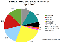 April 2012 U.S. small luxury SUV sales chart