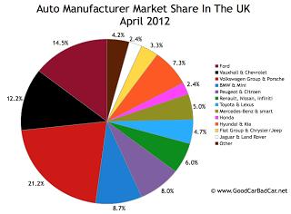 UK auto brand market share chart April 2012